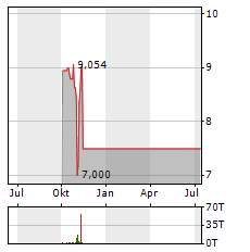 QURATE RETAIL Aktie Chart 1 Jahr
