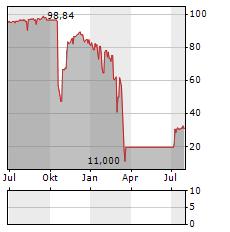 R-LOGITECH Aktie Chart 1 Jahr