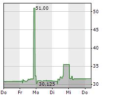 R-LOGITECH S.A.M Chart 1 Jahr