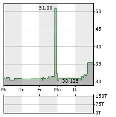 R-LOGITECH Aktie 5-Tage-Chart