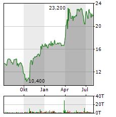 R.STAHL Aktie Chart 1 Jahr
