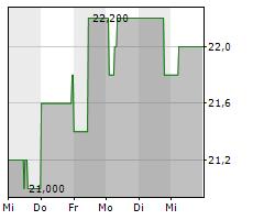 R.STAHL AG Chart 1 Jahr