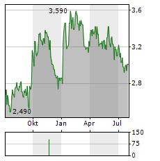 RABA Aktie Chart 1 Jahr
