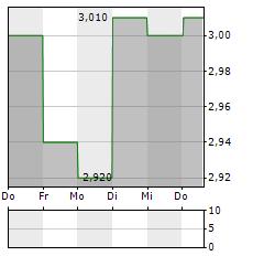 RABA Aktie 5-Tage-Chart