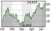 RADIAN GROUP INC Chart 1 Jahr