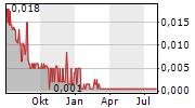 RADIENT TECHNOLOGIES INC Chart 1 Jahr