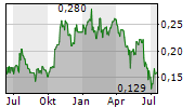 RADIUS GOLD INC Chart 1 Jahr