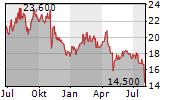 RADWARE LTD Chart 1 Jahr
