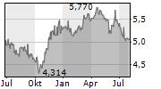 RAI WAY SPA Chart 1 Jahr