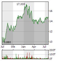 RAIFFEISEN BANK INTERNATIONAL AG Jahres Chart