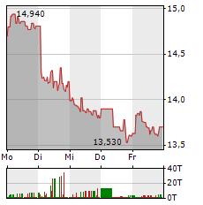 RAIFFEISEN BANK Aktie 1-Woche-Intraday-Chart