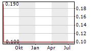 RAINFOREST RESOURCES INC Chart 1 Jahr