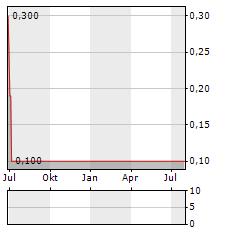 RAINFOREST RESOURCES Aktie Chart 1 Jahr