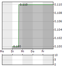 RAINFOREST RESOURCES Aktie 5-Tage-Chart