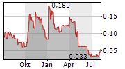 RAINY MOUNTAIN ROYALTY CORP Chart 1 Jahr