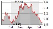 RAISIO OYJ Chart 1 Jahr
