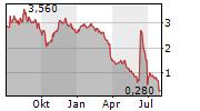 RALLYE SA Chart 1 Jahr