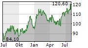 RALPH LAUREN CORPORATION Chart 1 Jahr