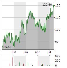 RALPH LAUREN Aktie Chart 1 Jahr