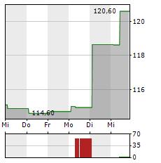 RALPH LAUREN Aktie 1-Woche-Intraday-Chart