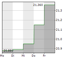 RAMBUS INC Chart 1 Jahr