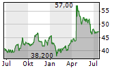 RAMSAY HEALTH CARE LIMITED Chart 1 Jahr