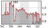 RAND MINING LIMITED Chart 1 Jahr