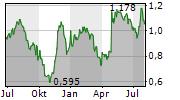 RANK GROUP PLC Chart 1 Jahr