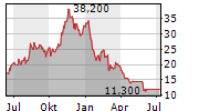 RANPAK HOLDINGS CORP Chart 1 Jahr
