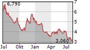 RAPALA VMC OYJ Chart 1 Jahr