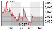 RAREX LIMITED Chart 1 Jahr