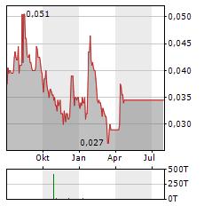 RAREX Aktie Chart 1 Jahr