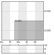 RAREX Aktie 5-Tage-Chart