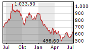 RATIONAL AG Chart 1 Jahr