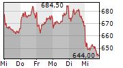 RATIONAL AG 5-Tage-Chart