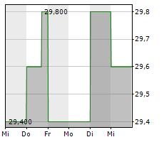 RAYONIER INC Chart 1 Jahr