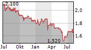 RCM BETEILIGUNGS AG Chart 1 Jahr