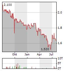RCM BETEILIGUNGS Aktie Chart 1 Jahr