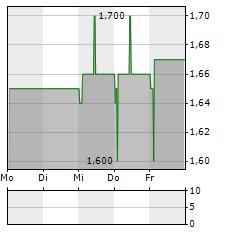 RCM BETEILIGUNGS Aktie 1-Woche-Intraday-Chart