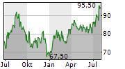 REA GROUP LTD Chart 1 Jahr
