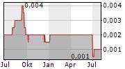 REABOLD RESOURCES PLC Chart 1 Jahr