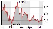 REACH PLC Chart 1 Jahr