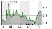 READCREST CAPITAL AG Chart 1 Jahr