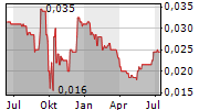 REAL GOOD FOOD PLC Chart 1 Jahr