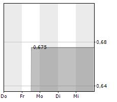 REALNETWORKS INC Chart 1 Jahr