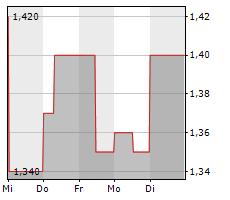 REALTECH AG Chart 1 Jahr