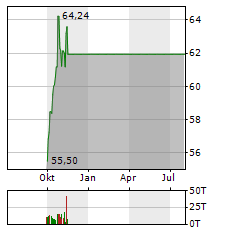 REALTY INCOME CORPORATION Jahres Chart