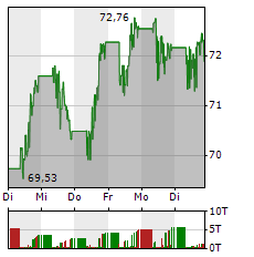 REALTY INCOME Aktie 5-Tage-Chart