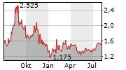 REC SILICON ASA Chart 1 Jahr