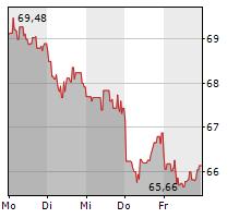 RECKITT BENCKISER GROUP PLC Chart 1 Jahr